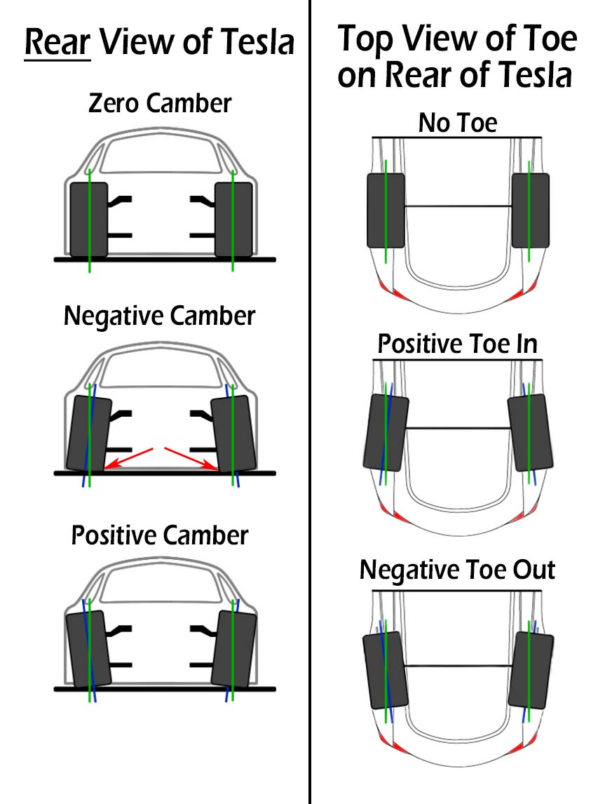 Tesla Model S/X Camber and Toe Diagram